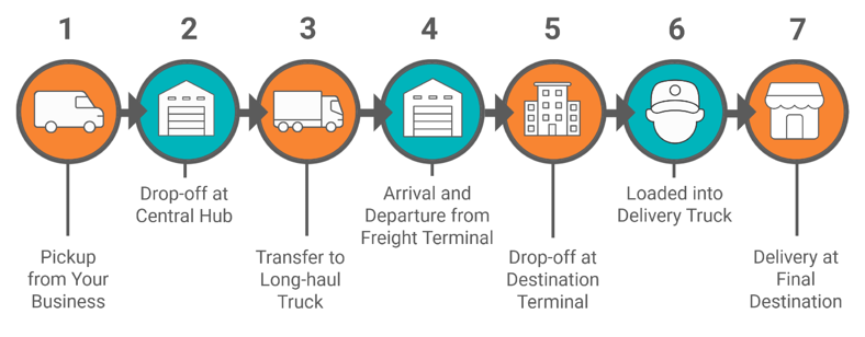 IMG-MC-Shipping-Journey-Blog-Final