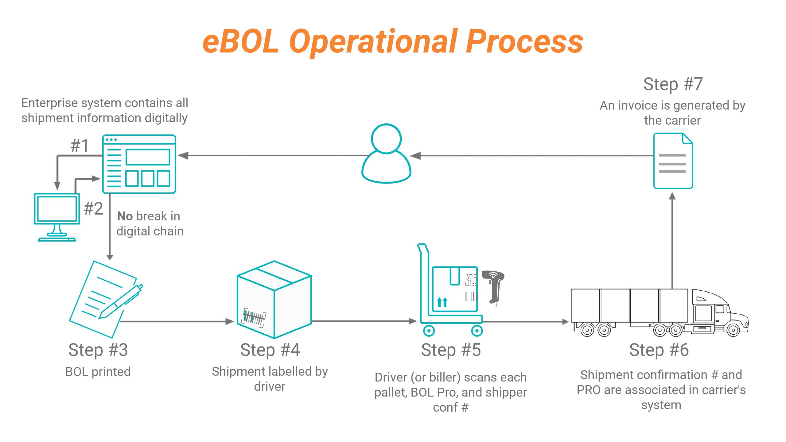 IMG-MC-eBOL-NewProcess copy (3)